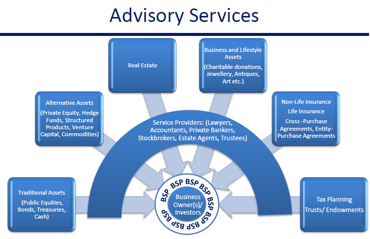 ISP Advisory Services