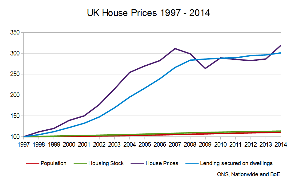 UK-House-Prices-1997-2014