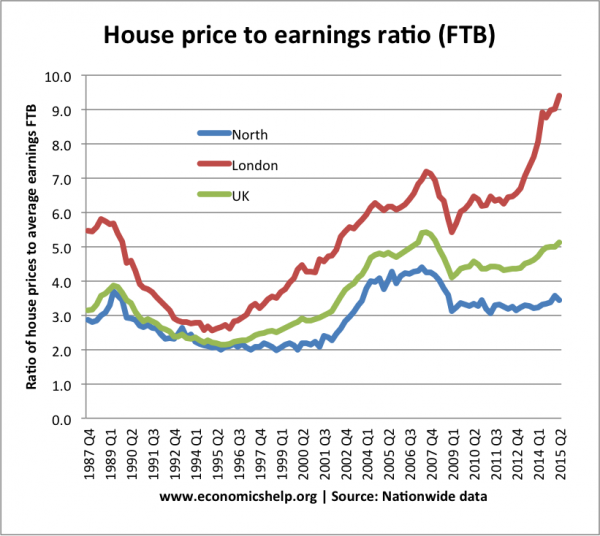 house-price-to-earnings-ratio-600x536